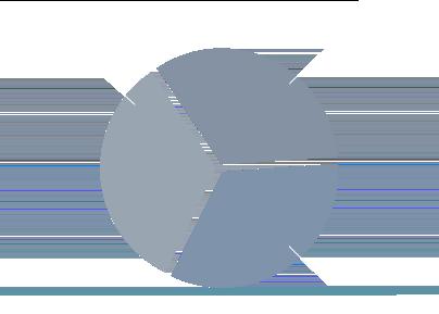 Chart en